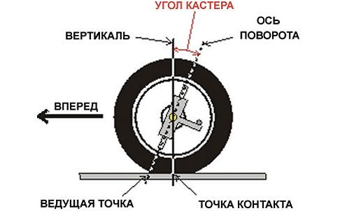 Как установить развал схождение на ваз 2101-07 своими руками